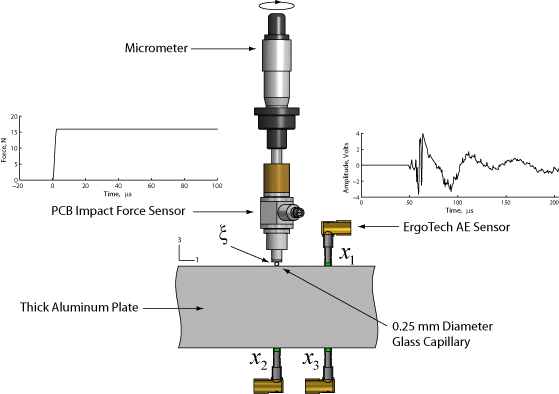 Acoustic Emission Calibration Apparatus