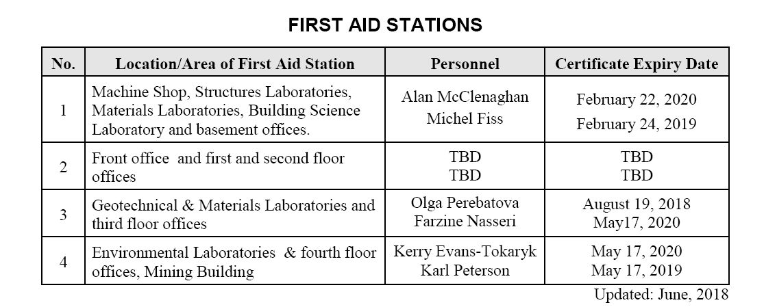 First Aid Stations - Department of Civil & Mineral Engineering