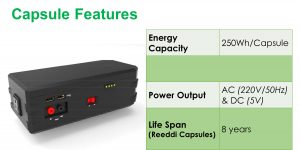 Reeddi Capsule features include 250Wh/Capsule, power output of 220V/50HZ AC and 5V DC. Each capsule has an expected lifespan of eight years.