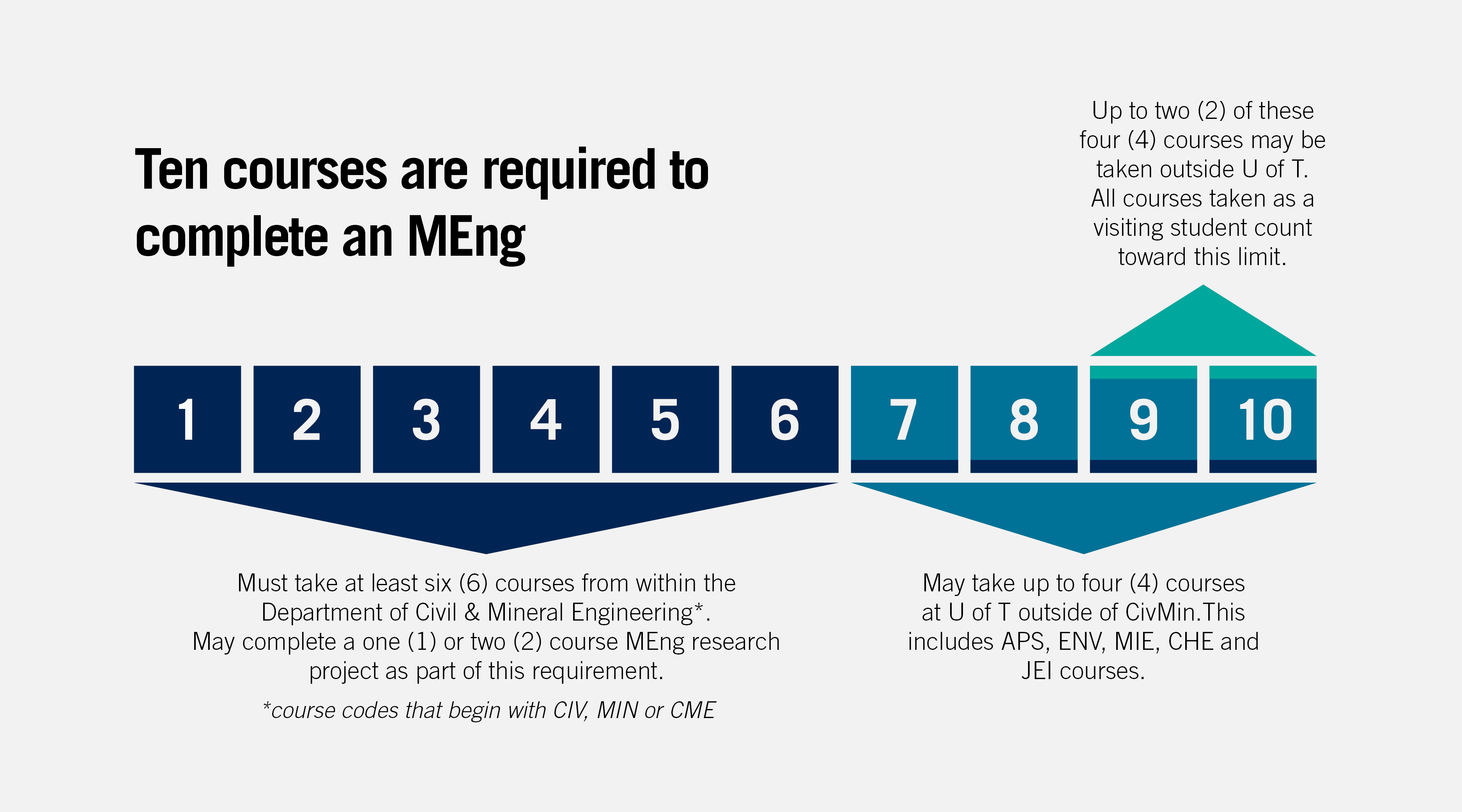 MEng course breakdown infographic